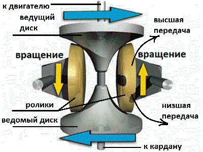 Тороидальный